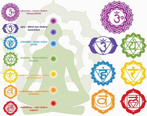 chakra-symbols-and-names